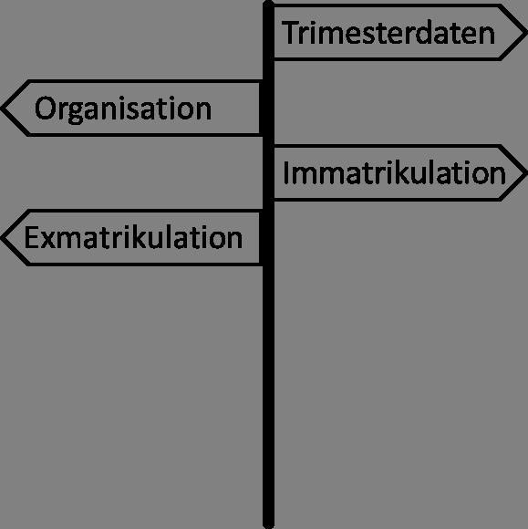 Wegweiser
