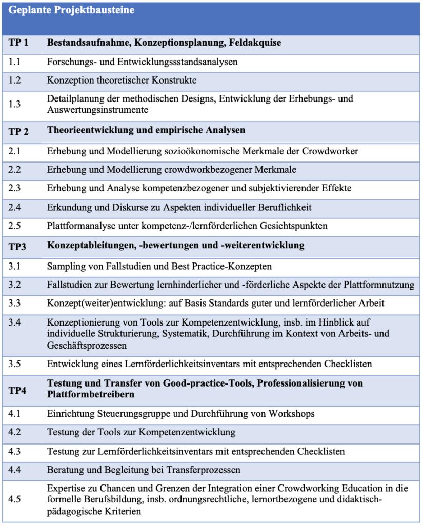 dtec geplante Projektbausteine