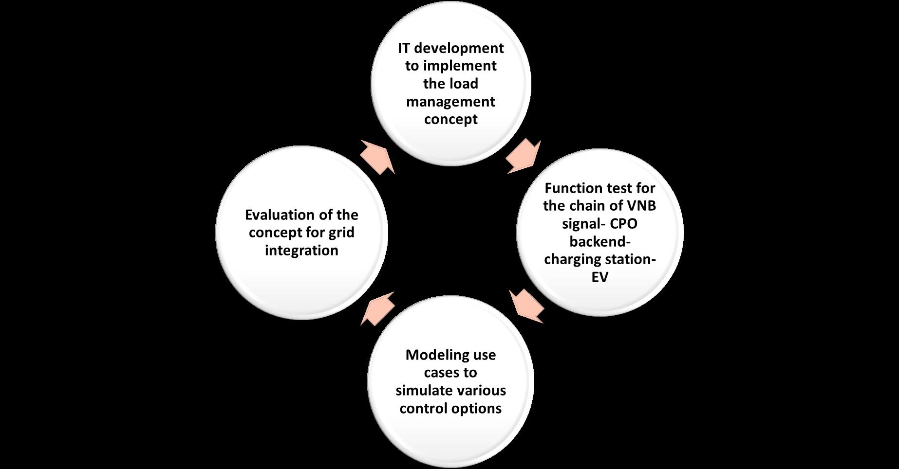 Figure 2: Scheme of the tasks assigned to HSU