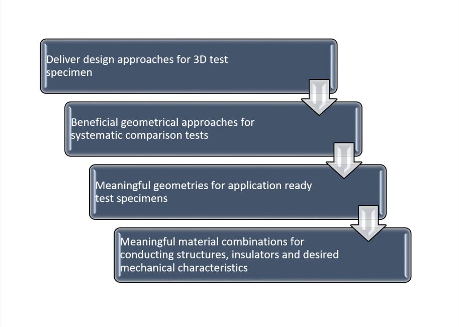 Design approaches for 3D test specimen