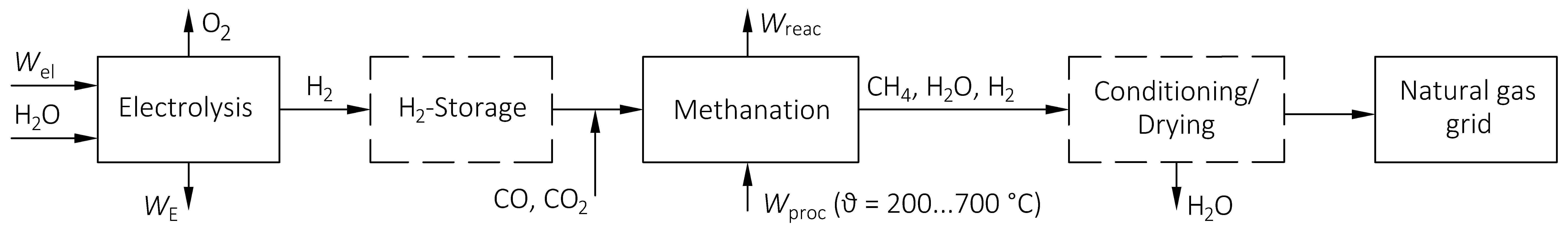 Figure 1: Scheme of the PtG-process with methanation following the electrolysis [1]