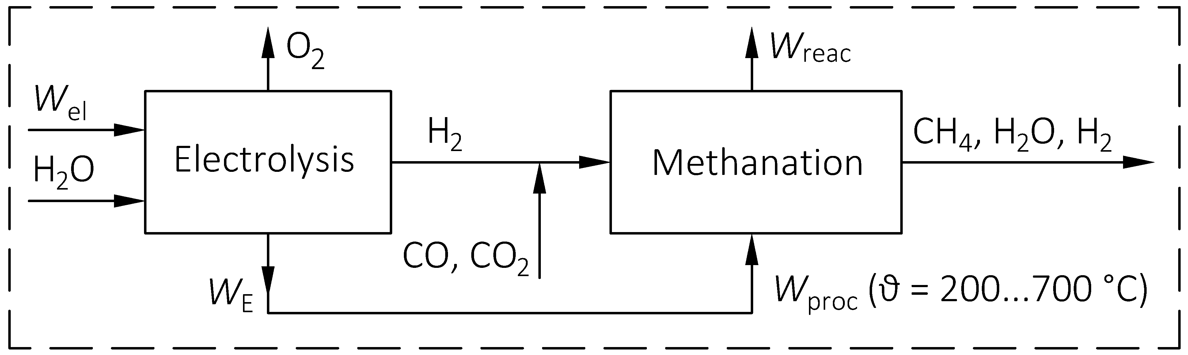 Figure 2: Structure of the overall process of the electrolysis-methanation-cell [1]