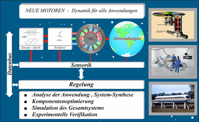Sytem Bild neue Motoren Dynamik für alle Anwendungen