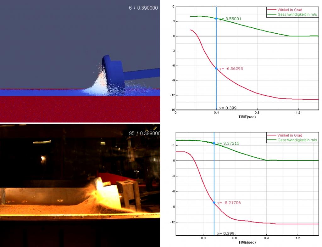 Sandbettversuch in Simulation und Experiment