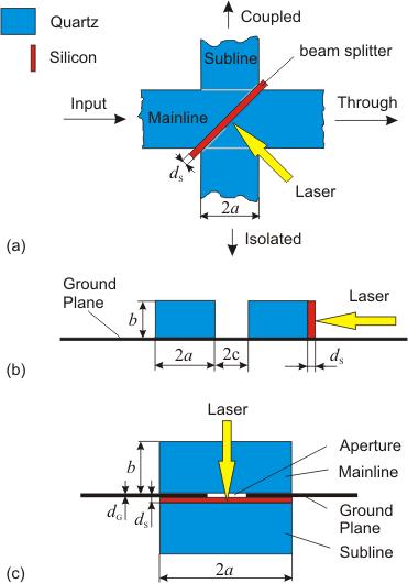 mm Wellen Koppler - Hochfrequenztechnik