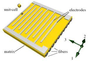 Piezoelektrischer Faserverbund