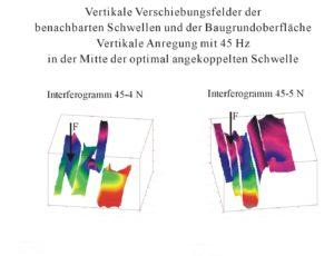 Vertikale Verschiebungsfelder