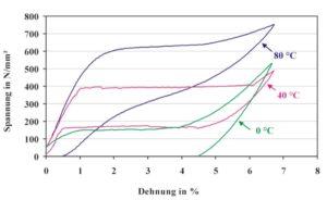 Temperaturabhängigkeit der Eigenschaften von Nickel-Titan-Draht