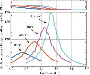 Übertragungsfunktionen bei Variation der Erregeramplitude