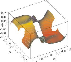 Optiale Faserorientierung
