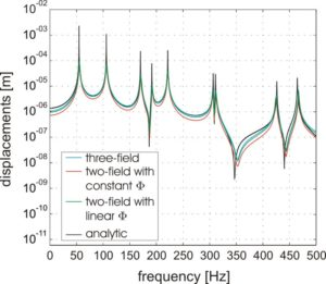 Fouriertransformierte der Verschiebungen