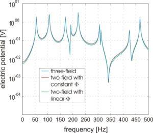 Fouriertransformierte des elektrischen Potentials