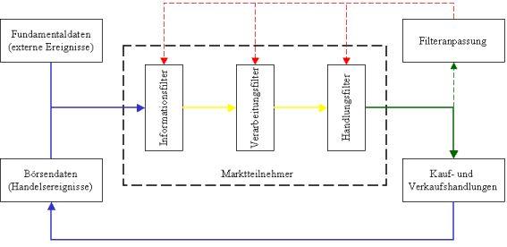 Überlegungen zur Informationsverarbeitung