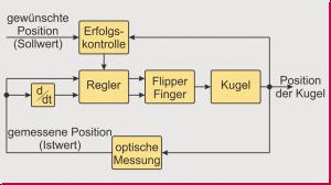 Strukturbild der lernenden Regelung