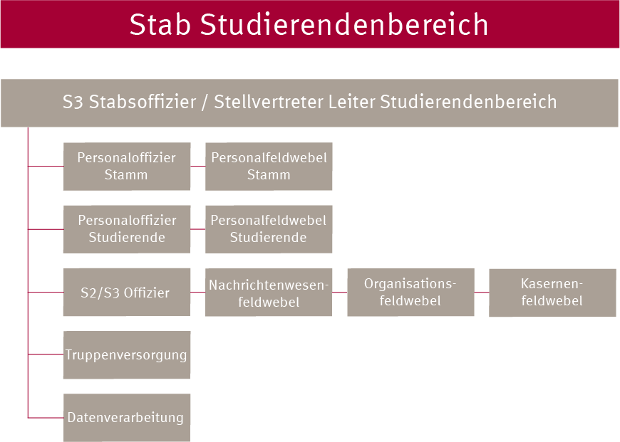 Organigramm Stab_Studierendenbereich