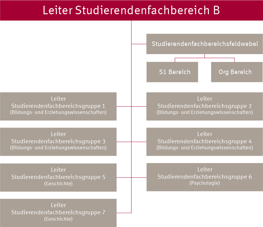 Organigramm Studierendenfachbereich B