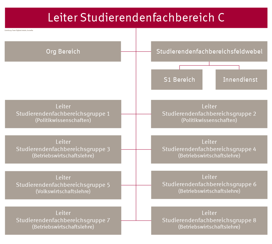 Organigram Studierendenfachbereich C