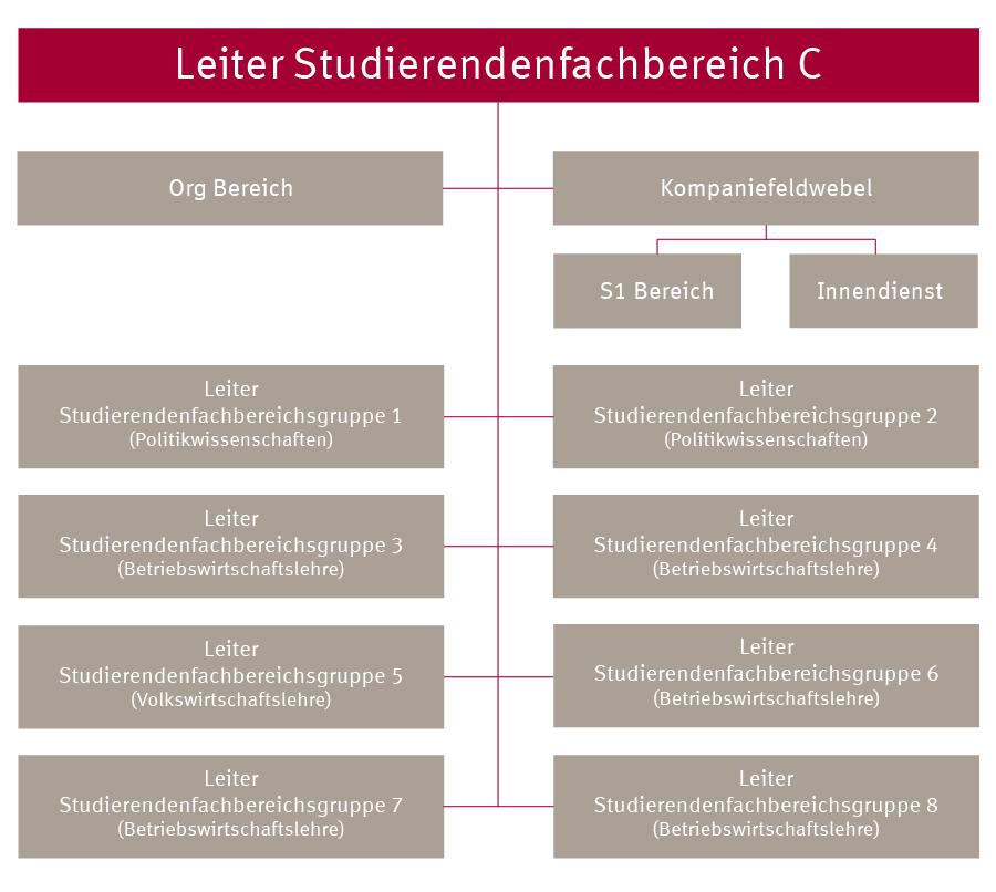 Organigramm Studierendenfachbereich C