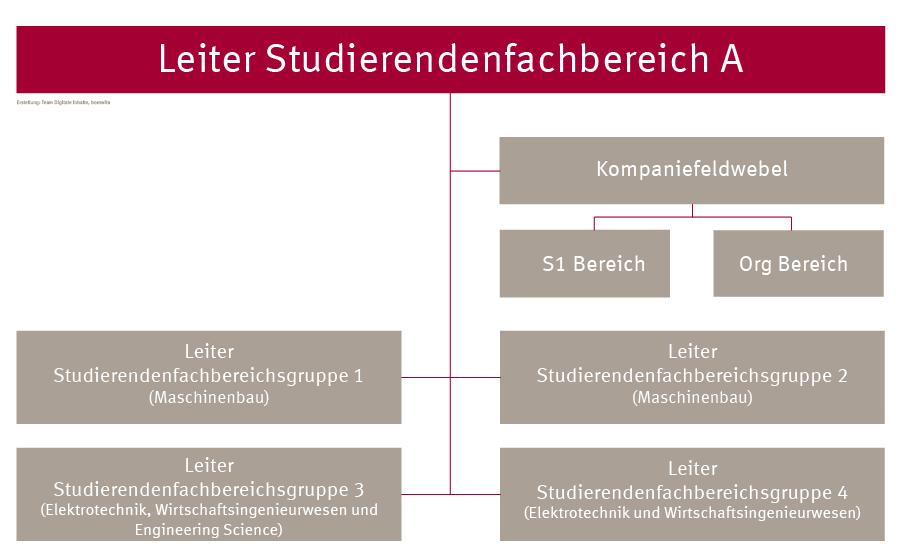 Organigramm SFB A