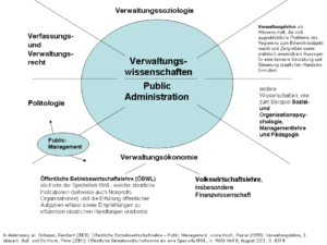 Verwaltungswissenschaften