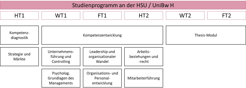 Zentrum für wissenschaftliche Weiterbildung (ZWW) der Helmut-Schmidt Universität / Universität der Bundeswehr Hamburg (HSU / UniBw H), Weiterbildung Master-Studiengang Behavioral Leadership (BE-LEAD)