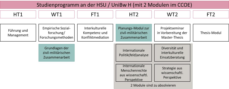 Zentrum für wissenschaftliche Weiterbildung (ZWW) der Helmut-Schmidt Universität / Universität der Bundeswehr Hamburg (HSU / UniBw H), Weiterbildung Master-Studiengang Civil-Military Interaction (MCMI)