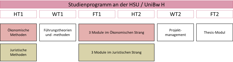 Zentrum für wissenschaftliche Weiterbildung (ZWW) der Helmut-Schmidt Universität / Universität der Bundeswehr Hamburg (HSU / UniBw H), Weiterbildung Master-Studiengang Führung in der Finanzverwaltung (FIF)