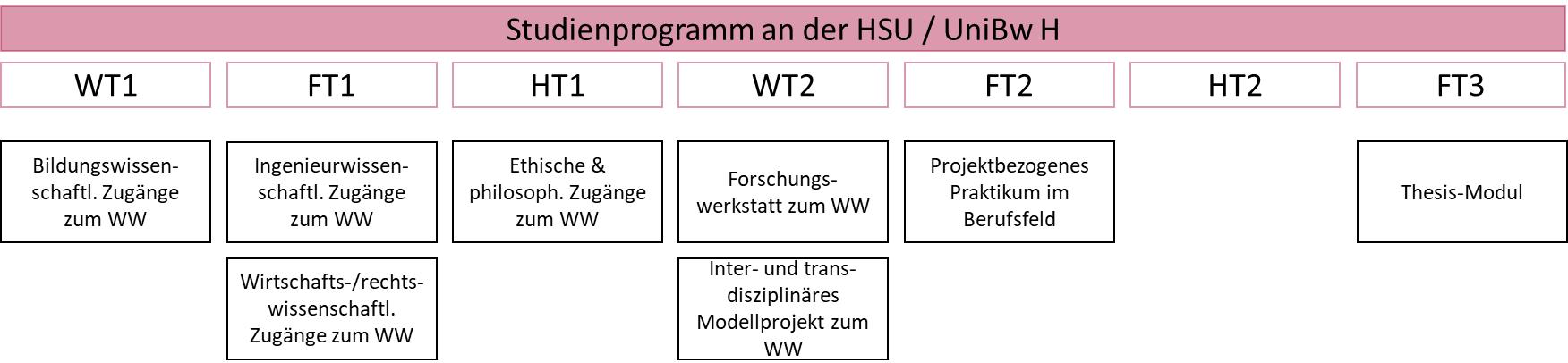 Zentrum für wissenschaftliche Weiterbildung (ZWW) der Helmut-Schmidt Universität / Universität der Bundeswehr Hamburg (HSU / UniBw H), Weiterbildung Master-Studiengang Wertschöpfungs- und Wissensmanagement (IngWW)