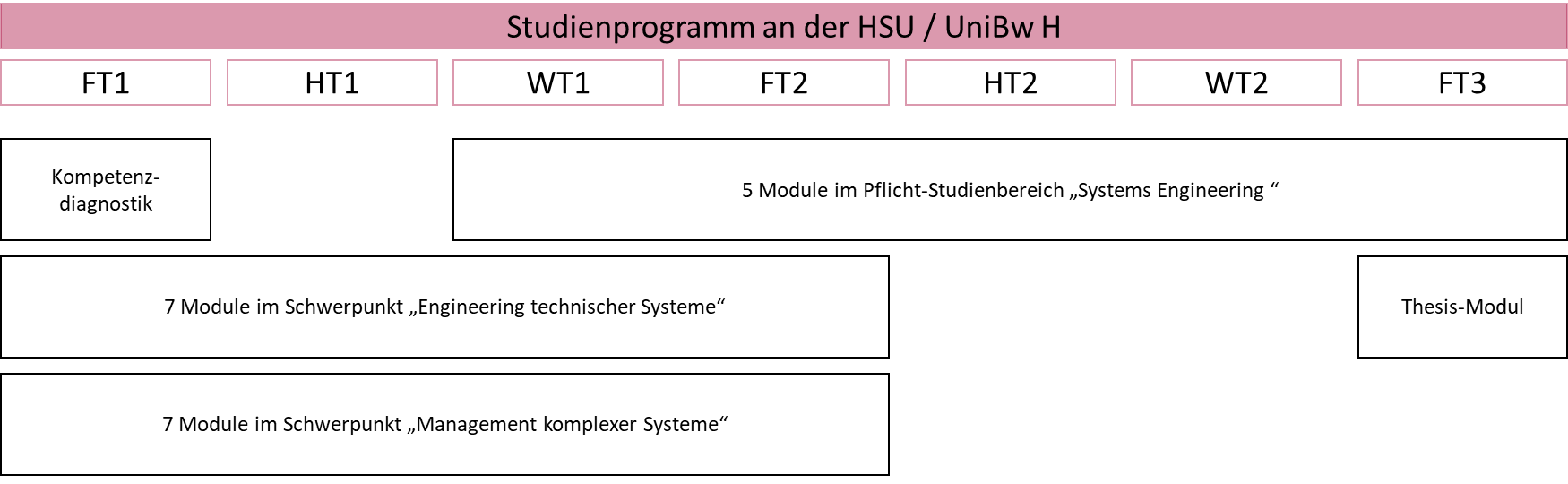 Zentrum für wissenschaftliche Weiterbildung (ZWW) der Helmut-Schmidt Universität / Universität der Bundeswehr Hamburg (HSU / UniBw H), Weiterbildung Master-Studiengang Projektingenieurwesen (ProIng)