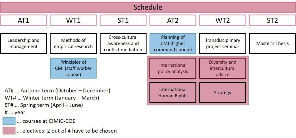 Programmstruktur MCMI