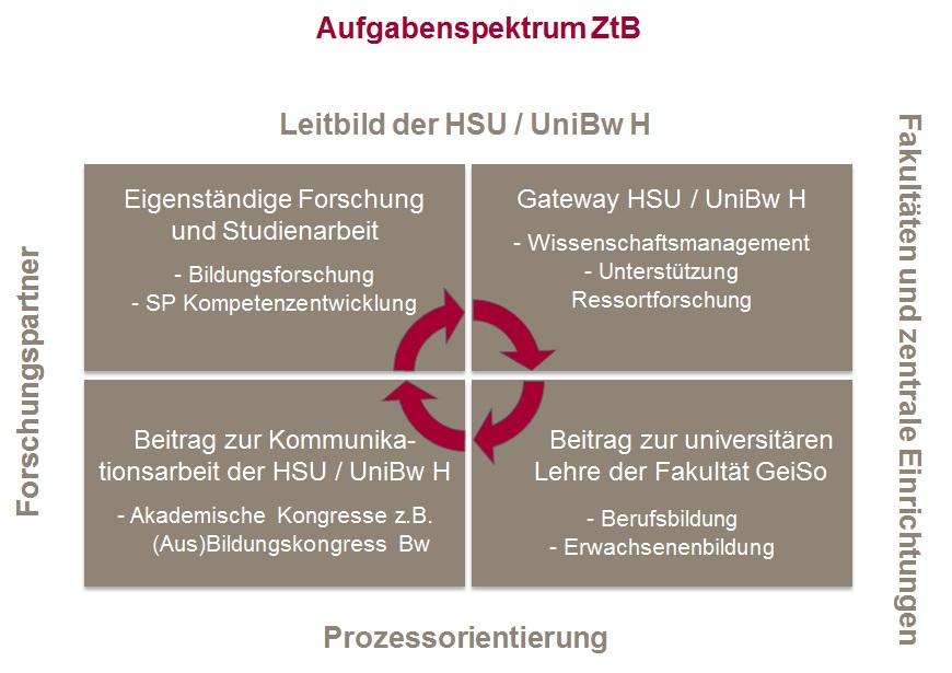 Diagram: Aufgabenspektrum ZtB